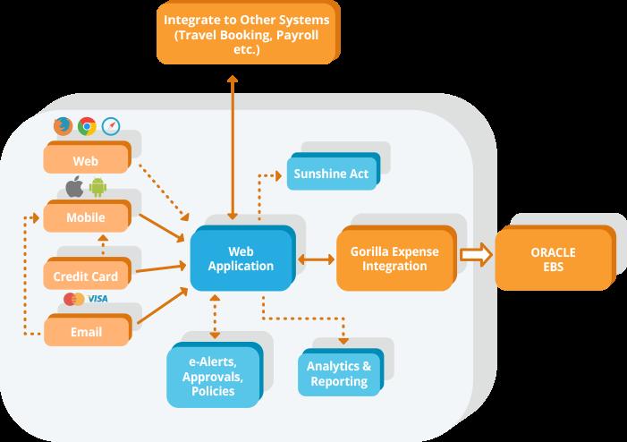 automation-scheme